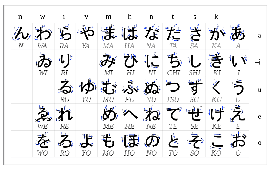 FREE Hiragana PDF: Learn To Write Easily in 10 Steps